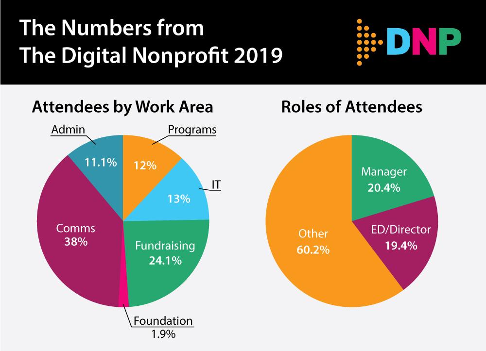 The Digital Nonprofit 2019 | NetSquared Vancouver