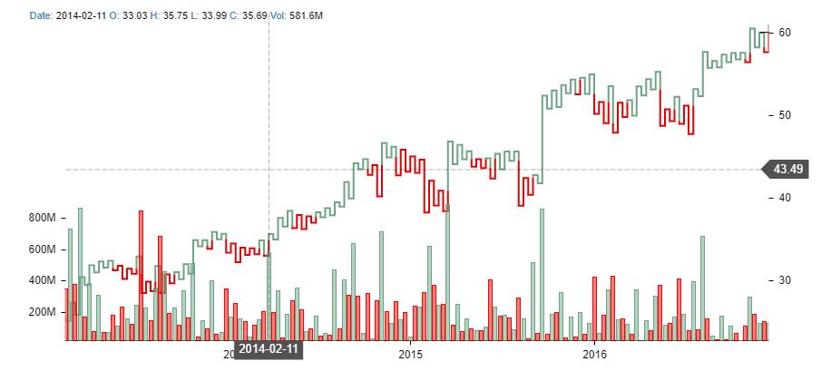 React Chart by react stockcharts