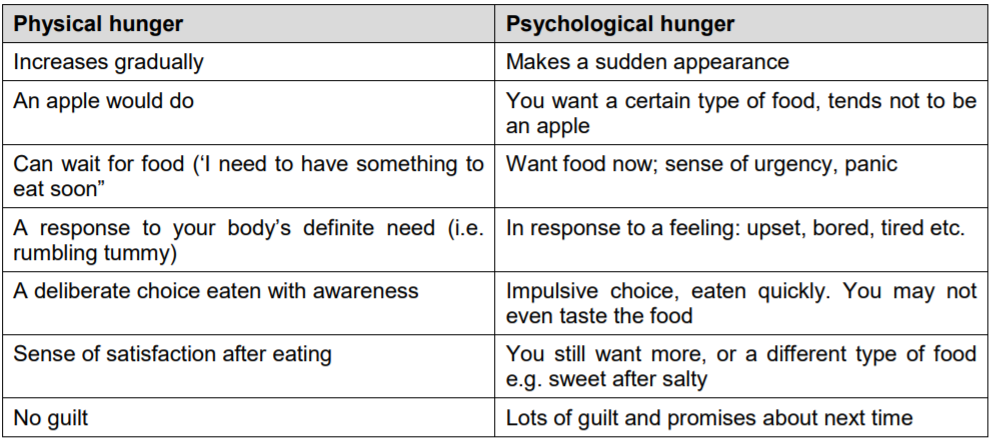 physical hunger versus psychological hunger