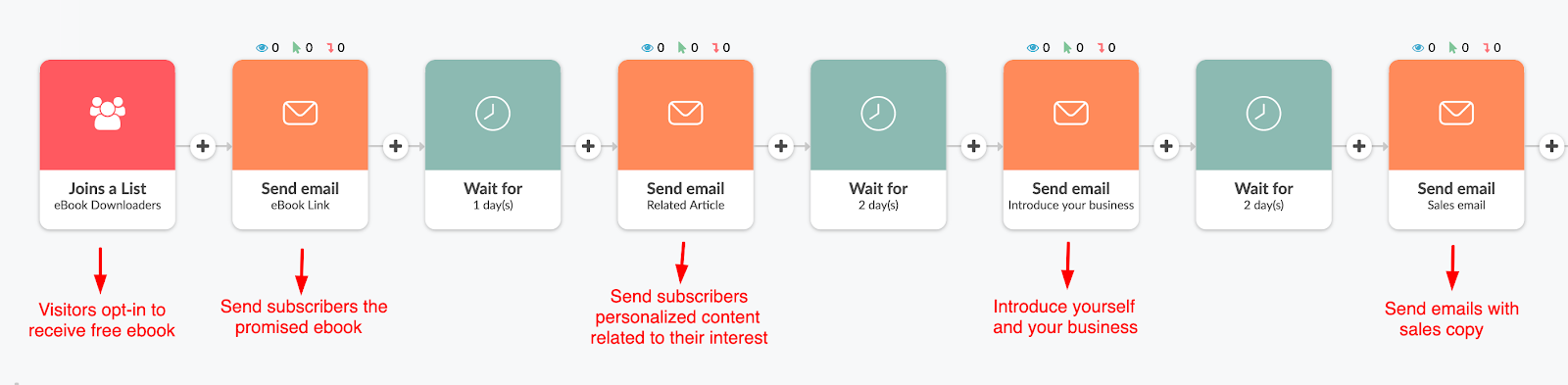 Lead Magnet automated email sequence example