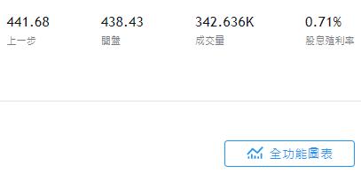 美股SOXX股價