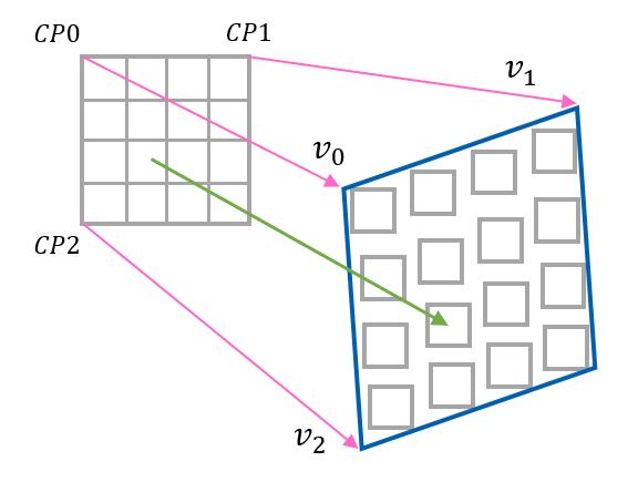 affine motion estimation and compensation
