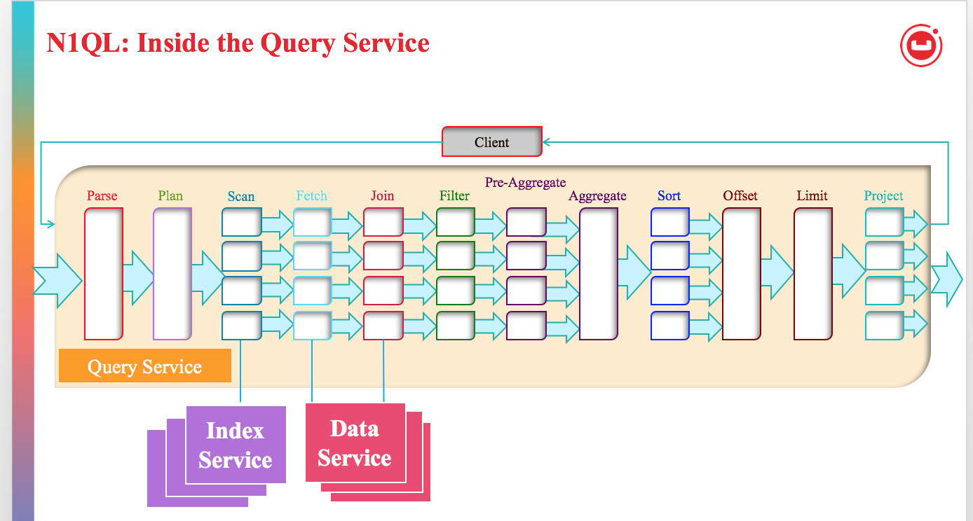 Understanding Index Grouping and Aggregation in Couchbase