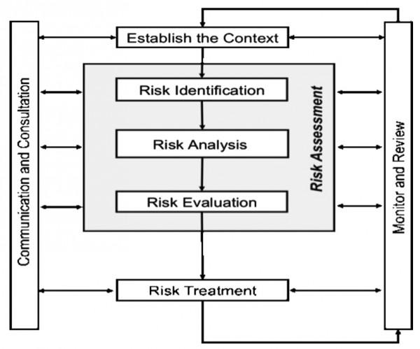 Image result for AS/NZS ISO31000:2009 Framework