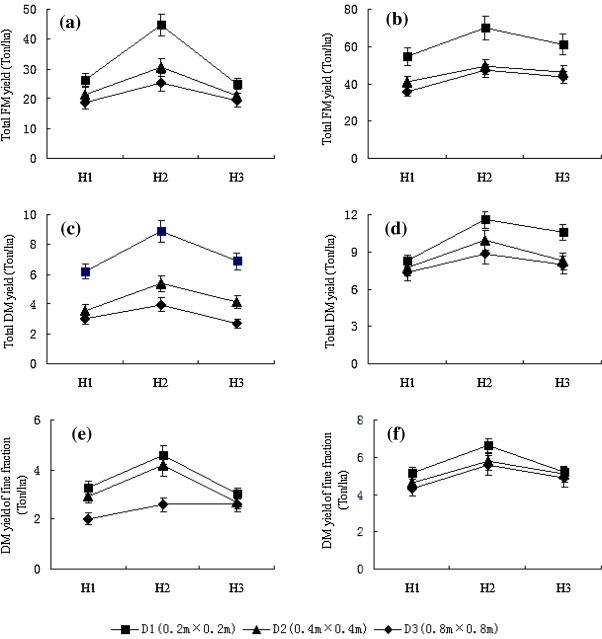 Yield and quality of Moringa oleifera under different planting densities  and cutting heights in southwest China - ScienceDirect