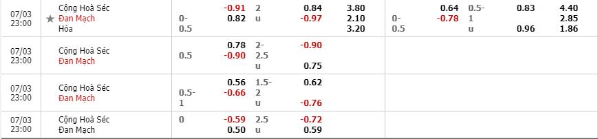 Tỷ lệ kèo Cộng Hòa Séc vs Đan Mạch theo nhà cái Fun88