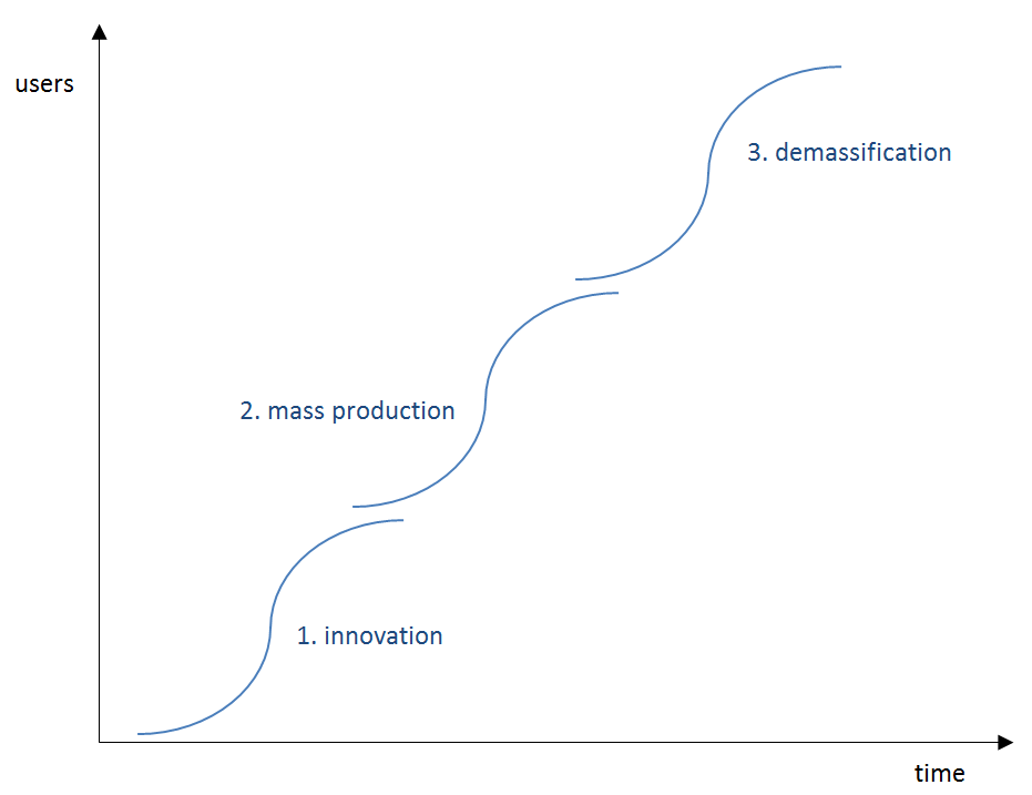 The progress from mass production to demassification due to more users