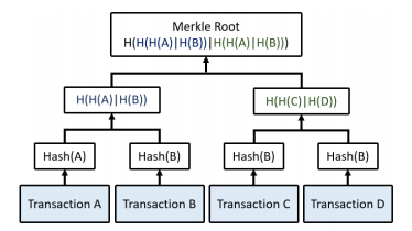 Guide to Blockchain: Merkle Root for four transactions