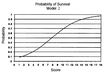 Graph of the probability of survival of a head trauma patient as it relates to the modified Glasgow Coma Scale score assigned to the patient upon admission