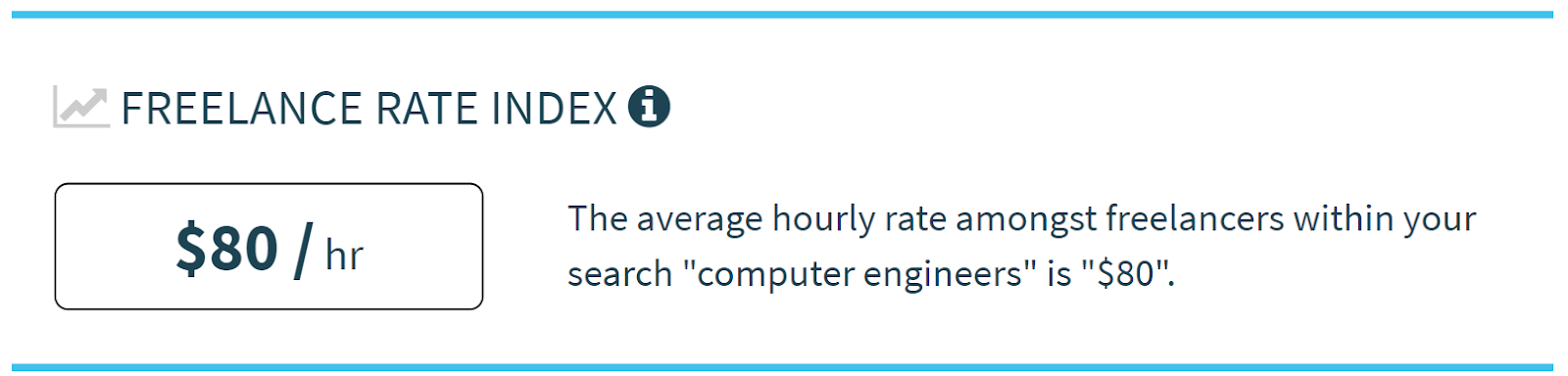 $ 80 / hr: Average hourly rate for freelance computer engineers