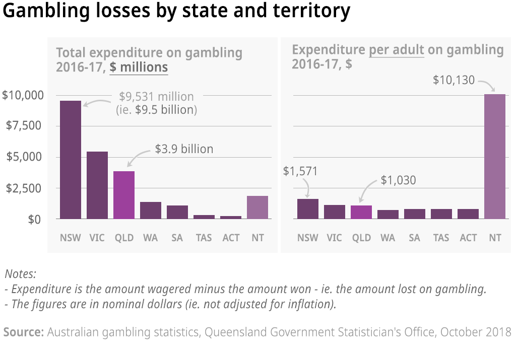 Two charts showing the total gambling expenditure and expenditure per capita for Australian states and territories, 2016-17 (nominal dollars).