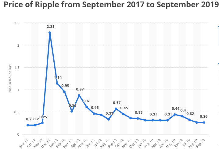 Ripple Price (XRP) | Ripple Price Prediction 2020