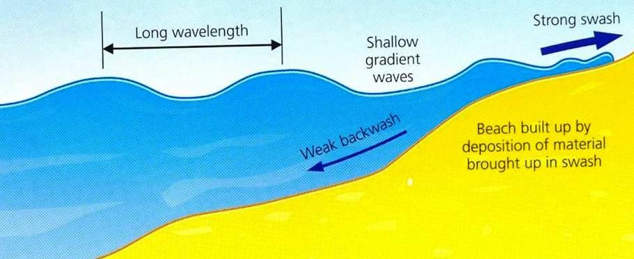 Image result for destructive and constructive waves
