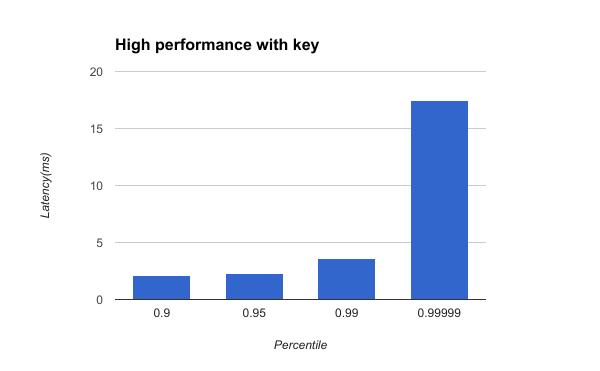 open-source, programing, prometheus,openstack, NFV