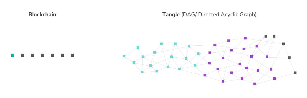 Blog IOTA Tangle Graphic