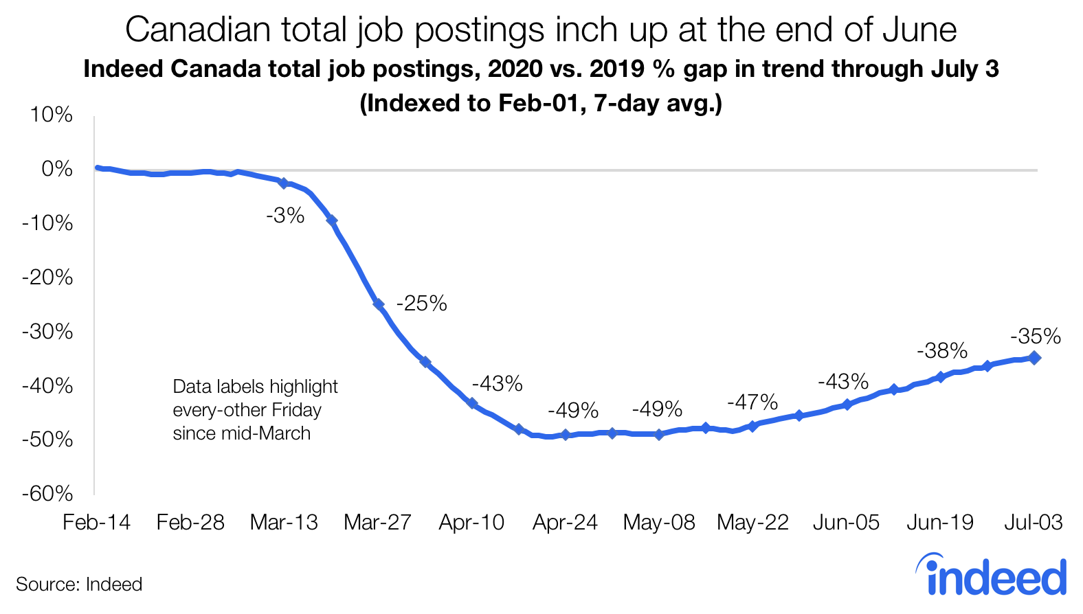 Canadian total job postings inch up at the end of June