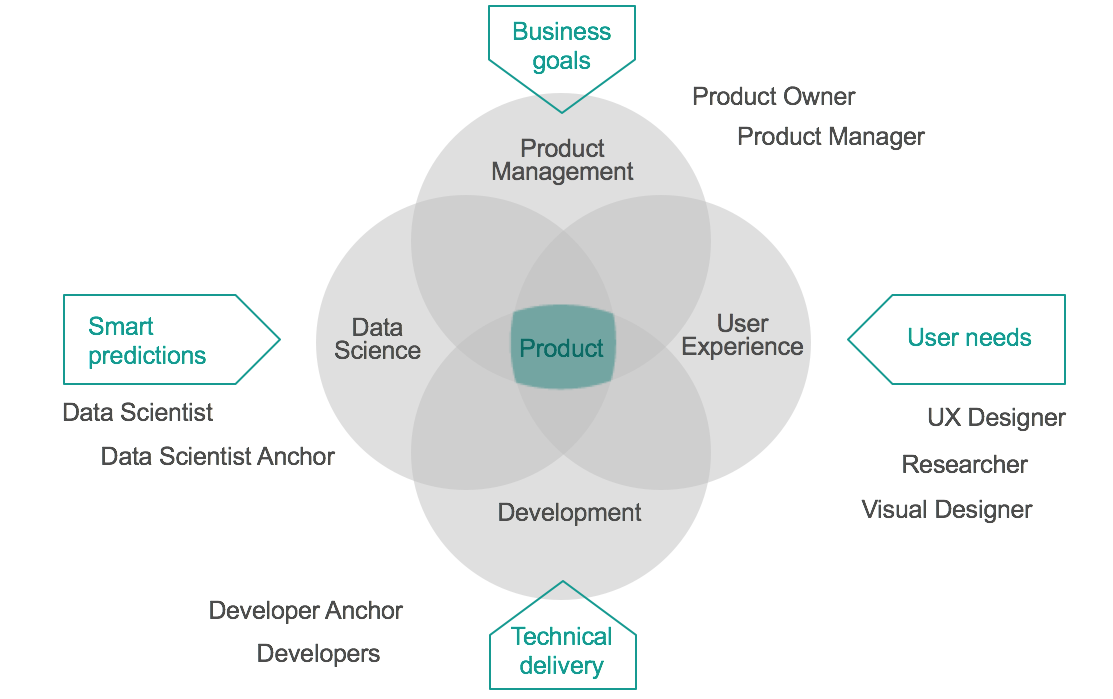 Image result for product development data science
