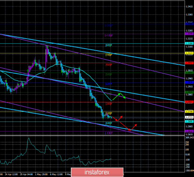 "Overview of GBP/USD on May 21. The forecast for the ""Regression Channels"". The collapse of the pound will continue this week"