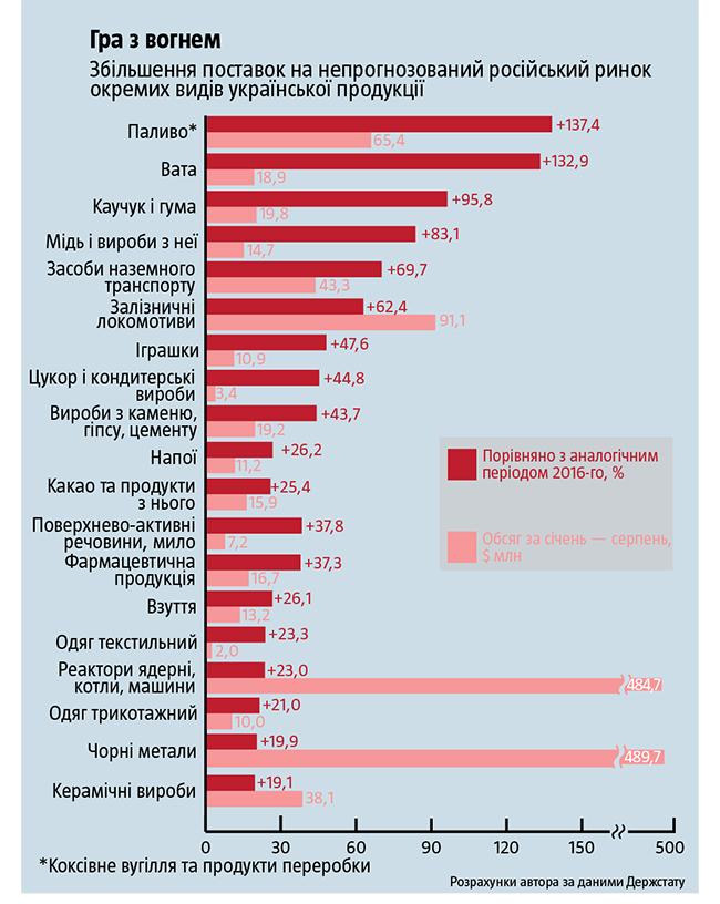Долг украинцев загорячую воду иотопление превысил 7 млрд грн
