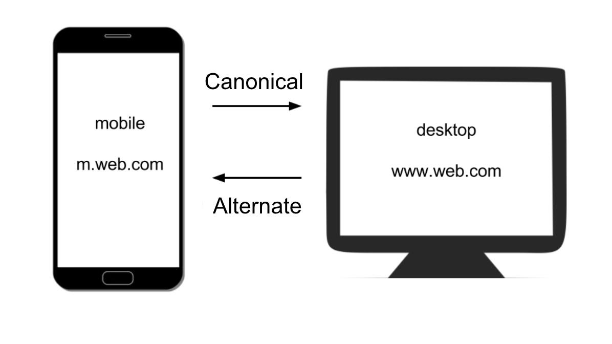 行動裝置採獨立網址情況下,需善用Canonical來避免重複頁面