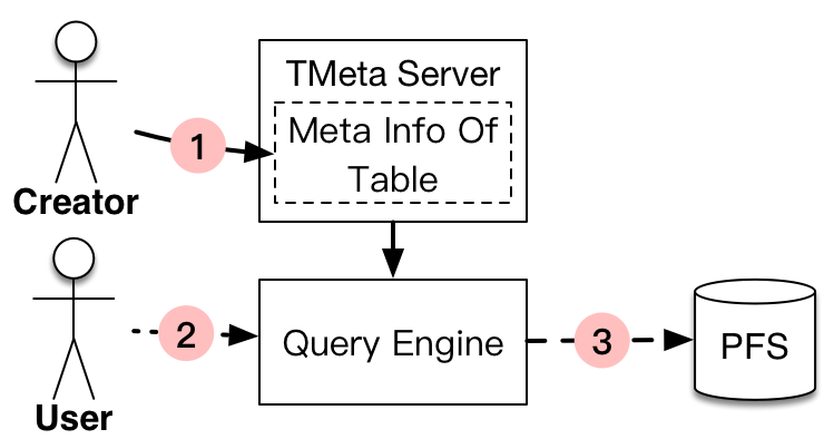 Table authentication