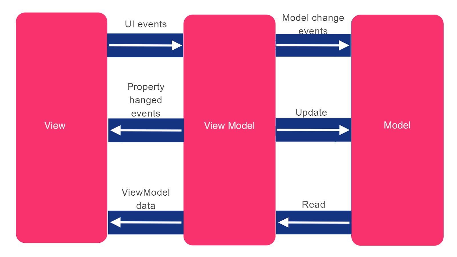 MVVM pattern flow