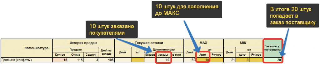 Учёт товаров из заказов покупателей при подготовке заказа поставщику