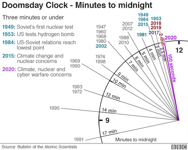 Jam yang menunjukkan kiamat makin dekat