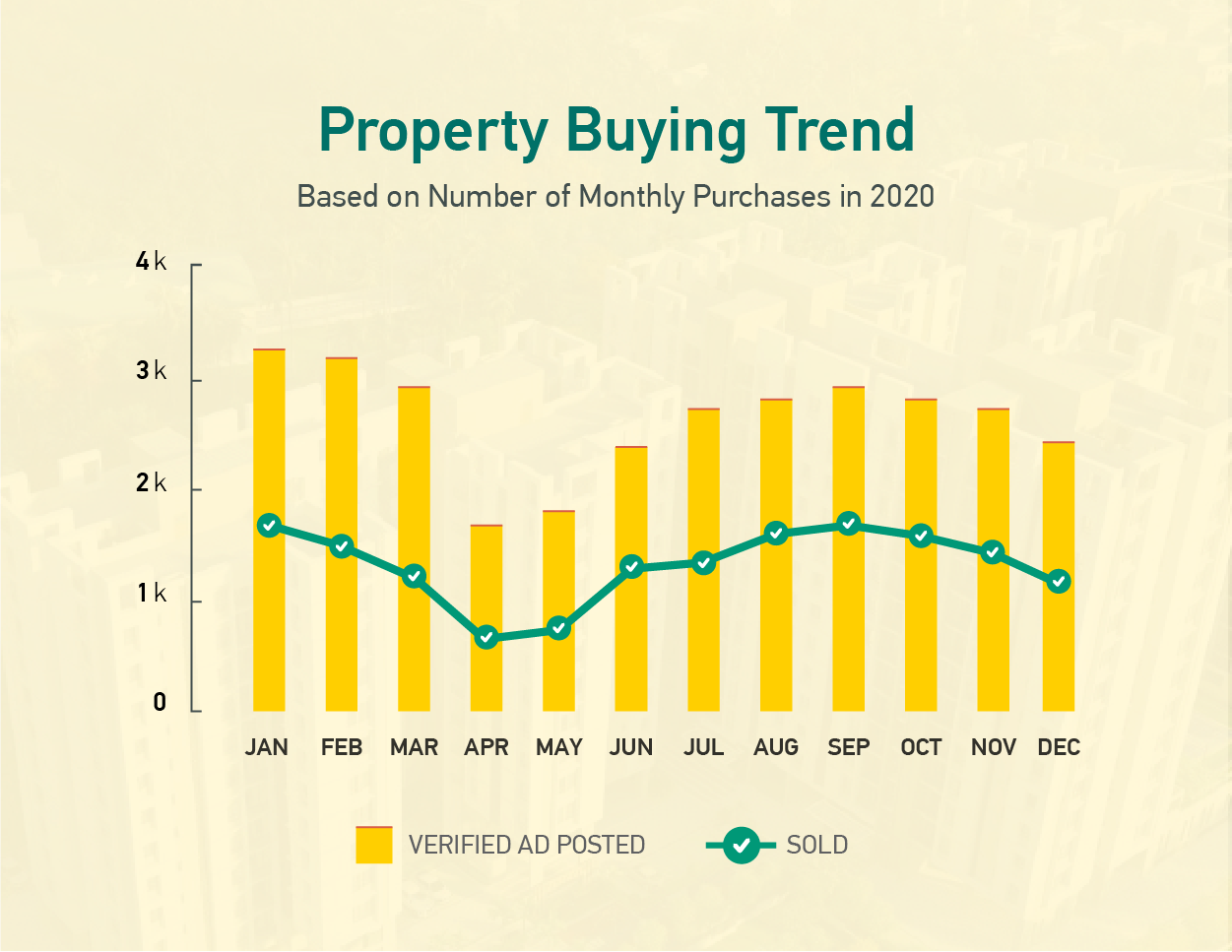 Property Buying Trend
