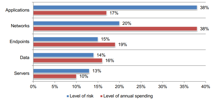 Gaps in security risks and spending.
