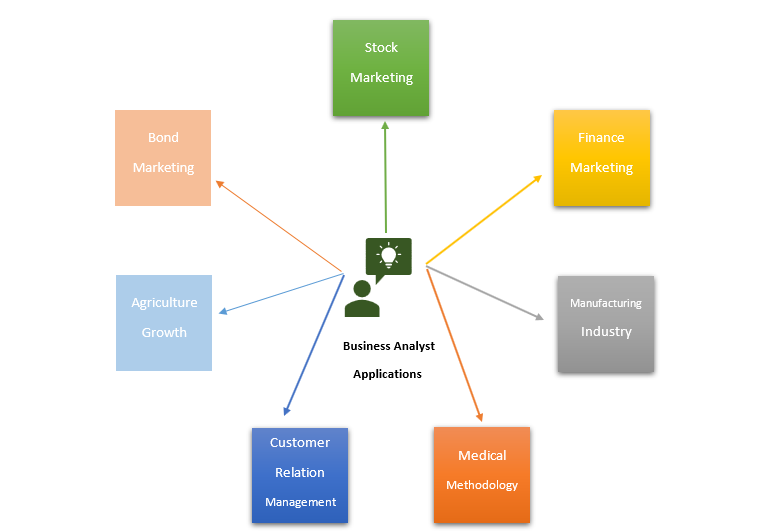 Real-world applications of Business analytics are in bond marketing, stock marketing, finance marketing, manufacturing industry, medical methodology, agricultural growth etc