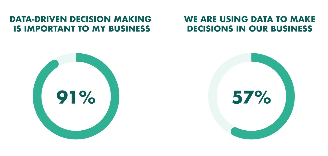 using data to drive business decisions