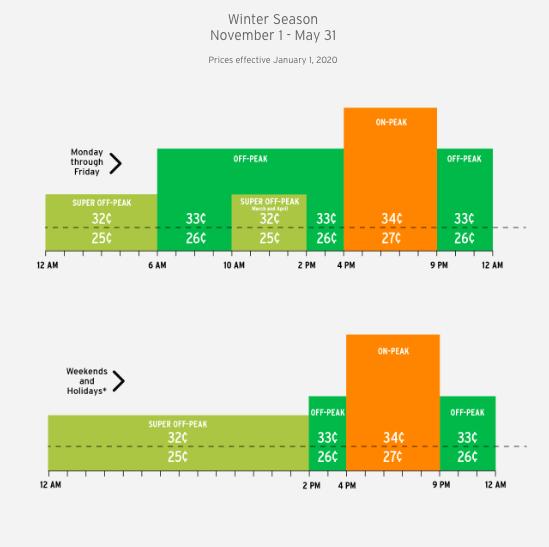 sdge winter season tou rates dr 1