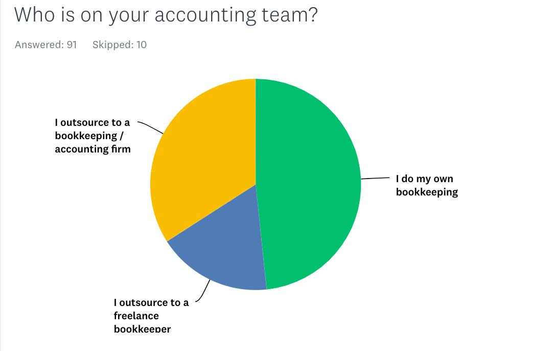 accounting team