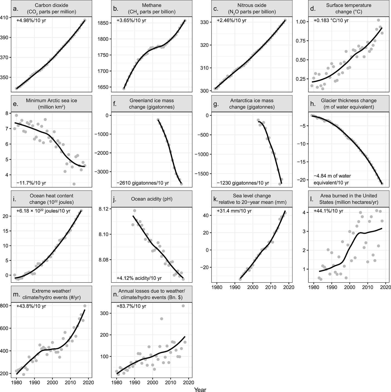 Перед вами скорости изменения за десятилетия для всех диапазонов временного ряда, начиная с 1979 года. Эти показатели выражены в процентах, за исключением интервальных переменных (d, f, g, h, i, k). Для кислотности океана (pH) процентная ставка основана на изменении активности ионов водорода, aH + (где более низкие значения pH представляют большую кислотность). Данные за год изображены серыми точками.