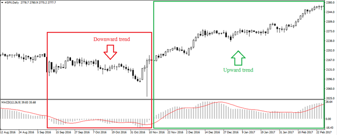 The MACD & RSI Trading Strategy – Learn To Trade for Profit