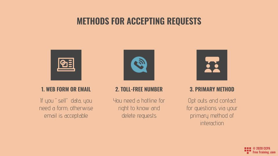 Methods for Accepting CCPA Requests
