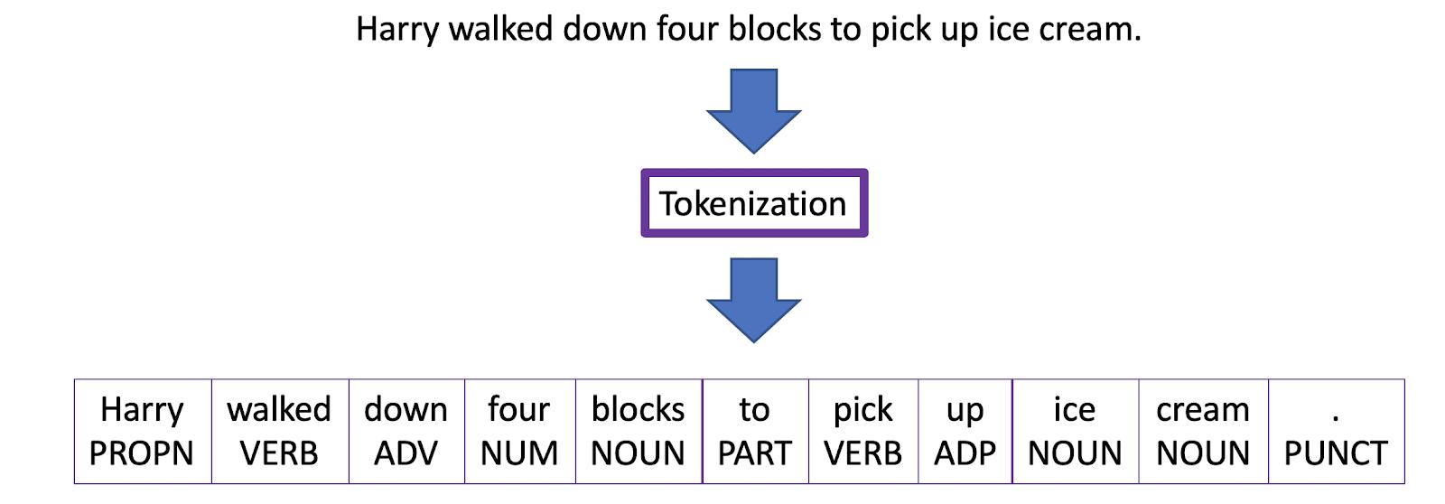 Tokenização