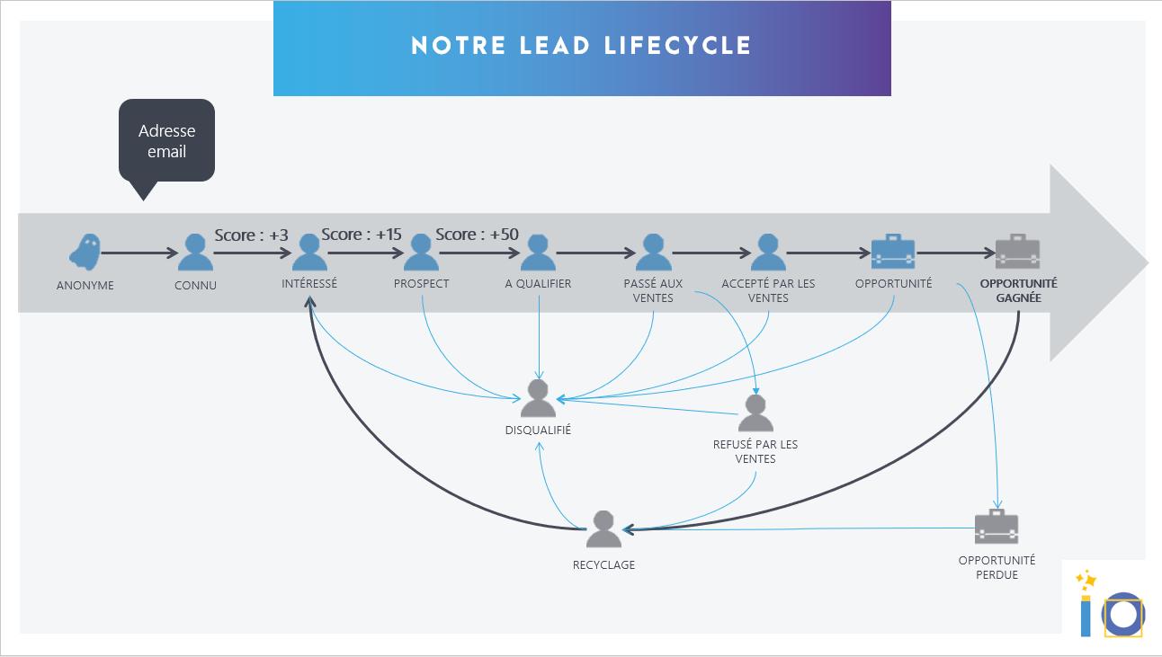 scoring + lead life cycle dans le match marketo vs hubspot