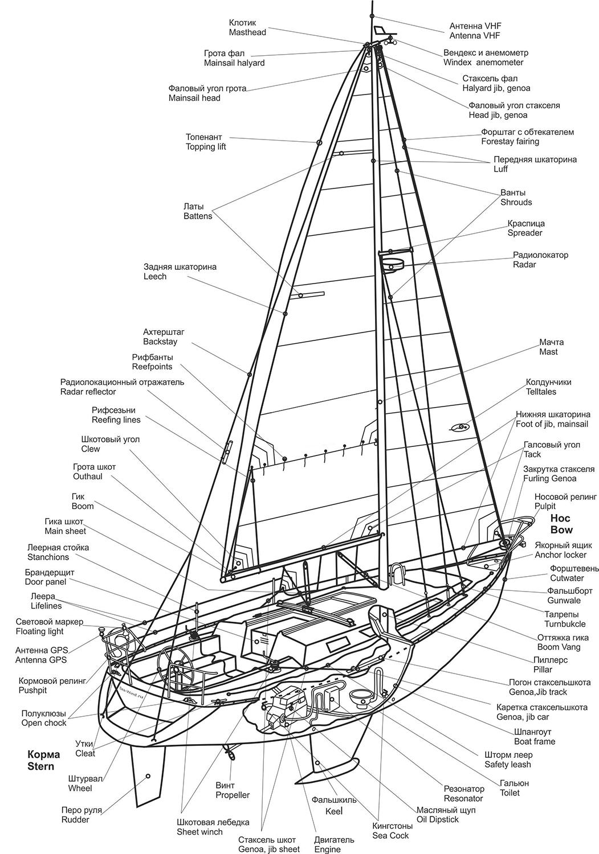 Схема парусной яхты