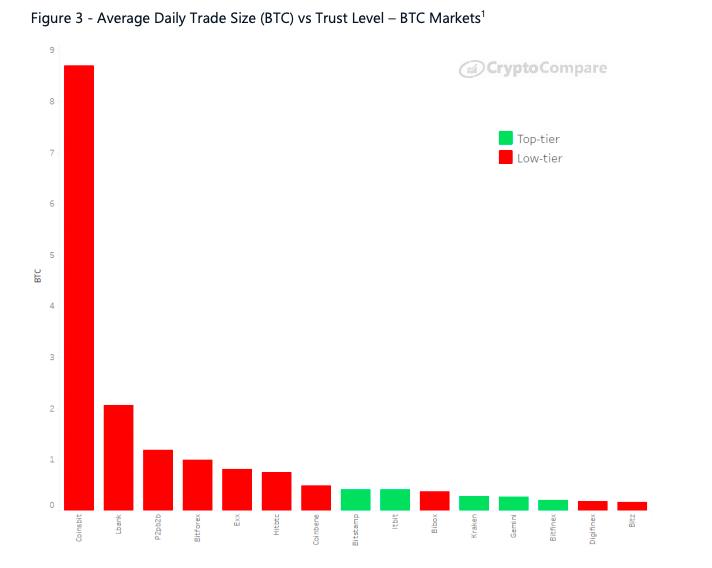 Average daily trade size of Bitcoin