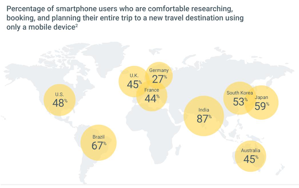 Dienstreisen Statistik Smartphone