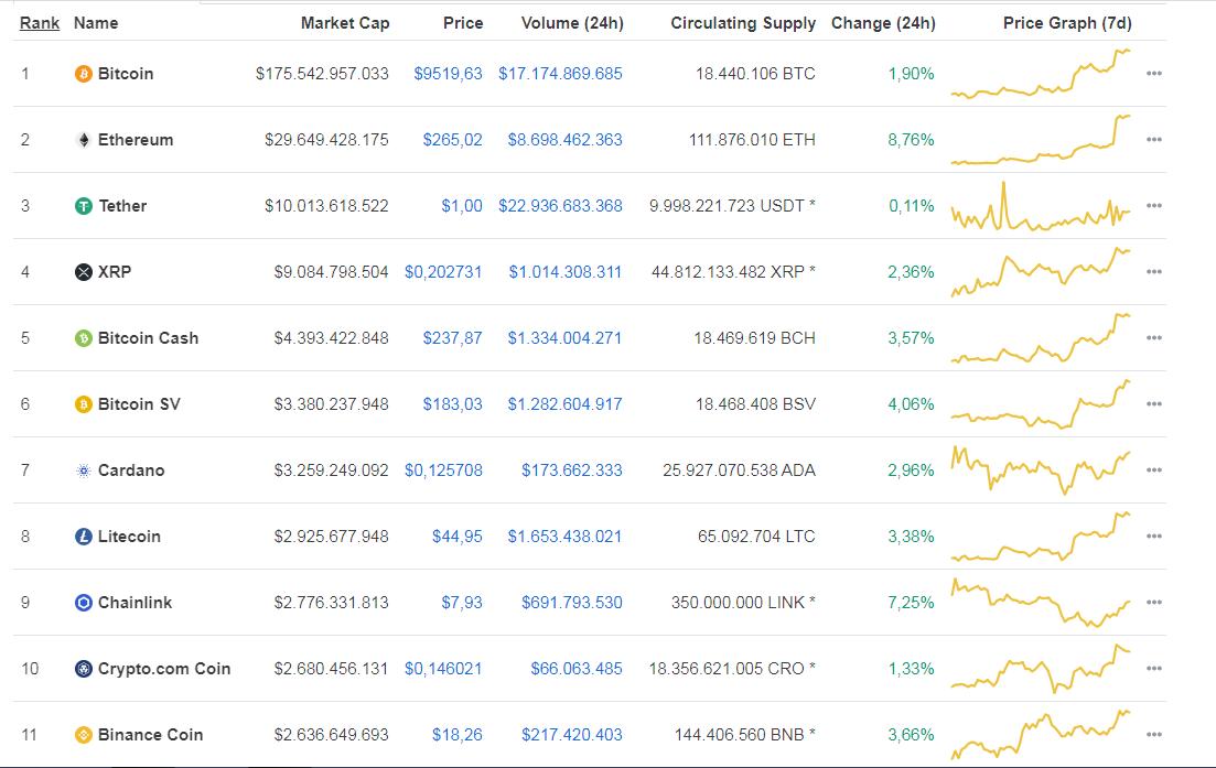 Las 11 criptomonedas más grandes por capitalización de mercado. Fuente: Coinmarketcap.
