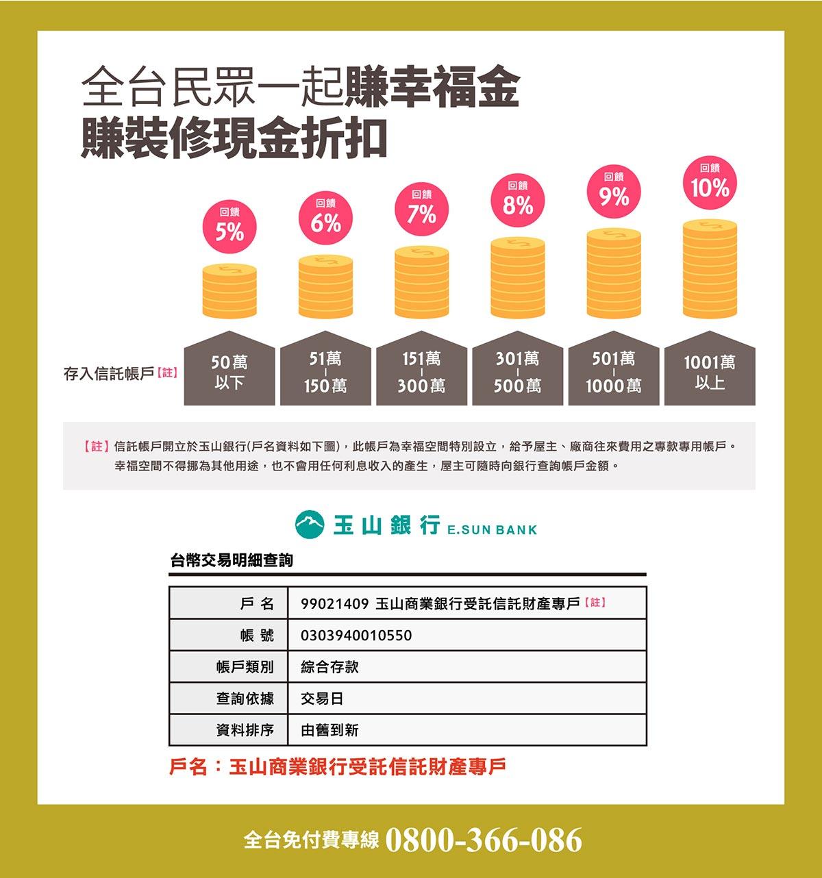 幸福金回饋5%~10%現金折扣,信託專戶裝修有保障