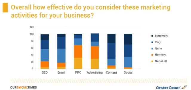 Comparison chart on the effectiveness of different marketing strategies.