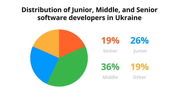 Pie chart showing distribution of junior, middle, and senior software developers in Ukraine