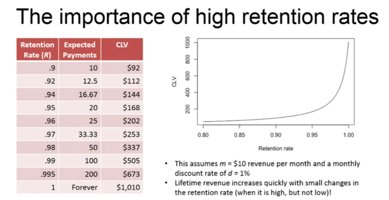 Why retention is more important than acquisition