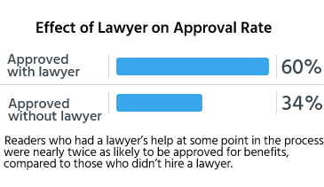 Readers who had a lawyer's help at some point in the process were nearly twice as likely to be approved for benefits, compared to those who didn't hire a lawyer.