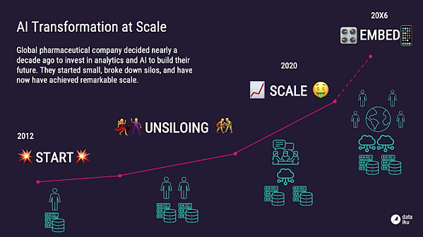 AI Transformation at Scale