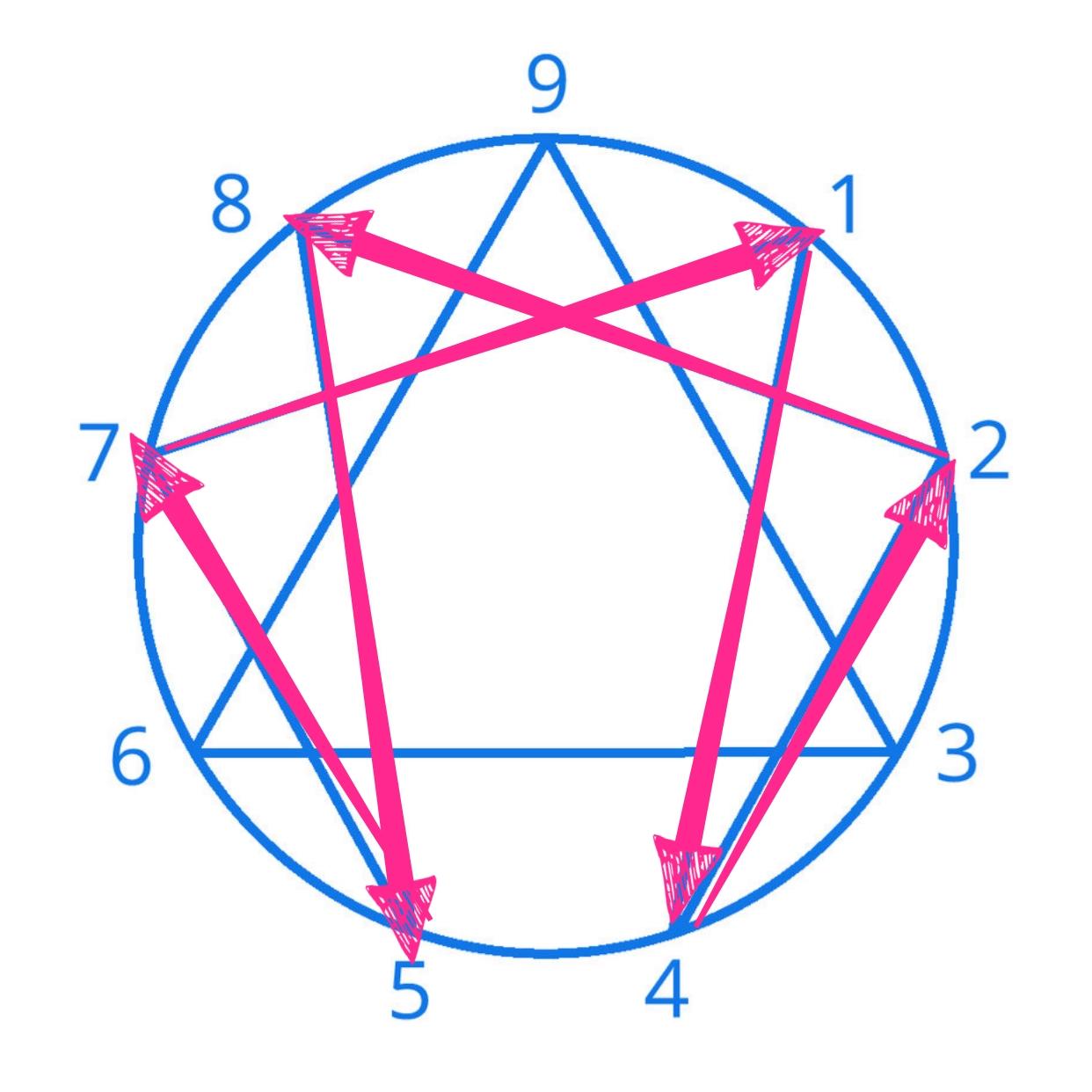 O heptagrama dentro do Eneagrama representa a Lei de Sete